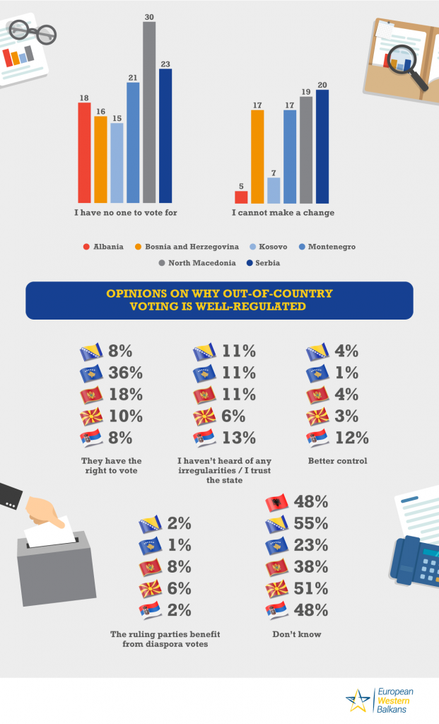 Public opinion poll in the Western Balkans on electoral participation
